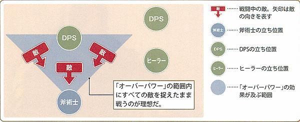 FF14 斧術士