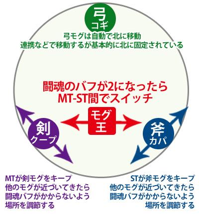 FF14 極王モグル・モグXII世討滅戦攻略
