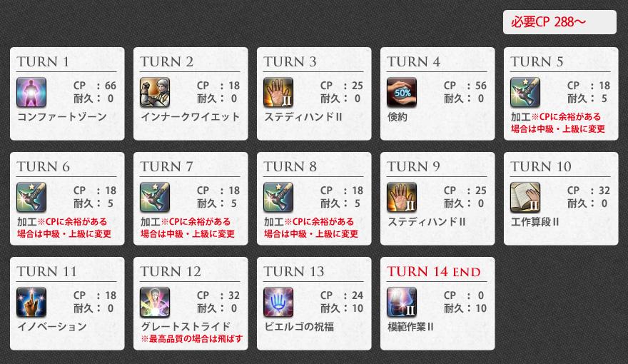 2.高レベル帯&★付きアイテム作成(耐久40)