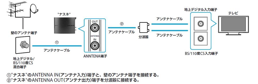 nasne(ナスネ)のセットアップ 接続編