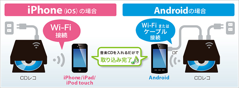 iPhoneやiPad、Androidスマホへ楽曲取り込み